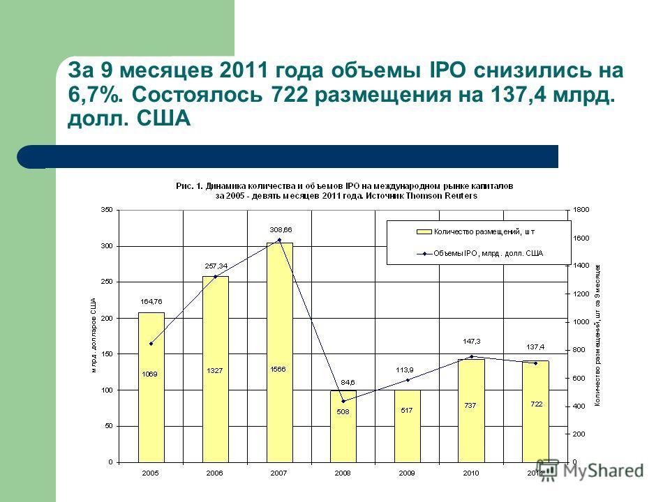 За 9 месяцев 2011 года объемы IPO снизились на 6,7%. Состоялось 722 размещения на 137,4 млрд. долл. США