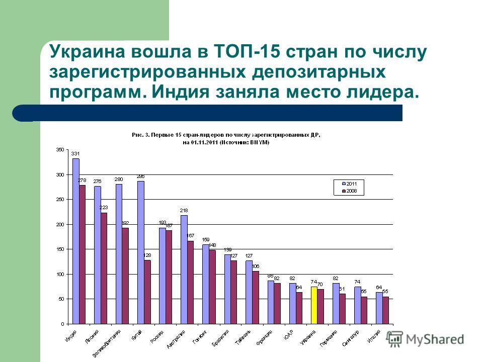Украина вошла в ТОП-15 стран по числу зарегистрированных депозитарных программ. Индия заняла место лидера.