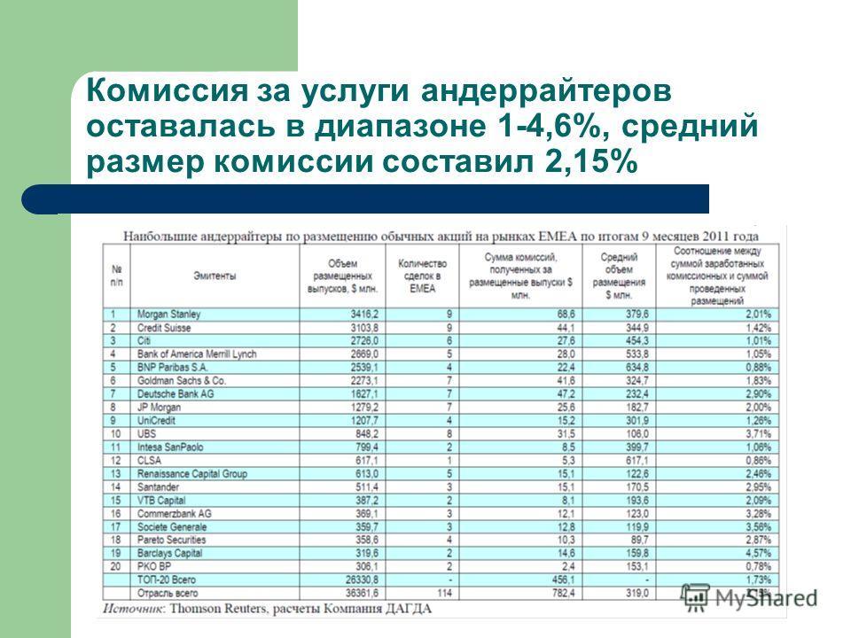 Комиссия за услуги андеррайтеров оставалась в диапазоне 1-4,6%, средний размер комиссии составил 2,15%