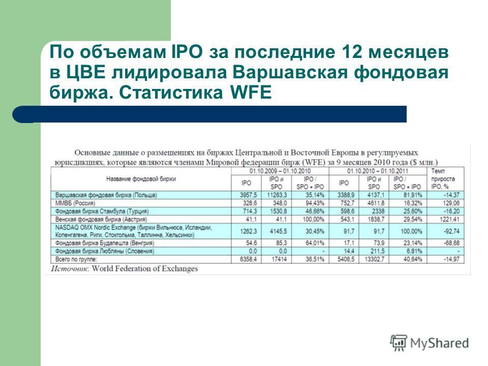 По объемам IPO за последние 12 месяцев в ЦВЕ лидировала Варшавская фондовая биржа. Статистика WFE