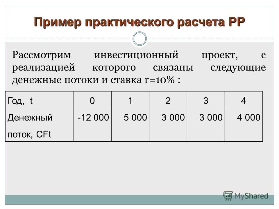 Пример практического расчета PP Рассмотрим инвестиционный проект, с реализацией которого связаны следующие денежные потоки и ставка r=10% : Год, t01234 Денежный поток, CFt -12 0005 0003 000 4 000