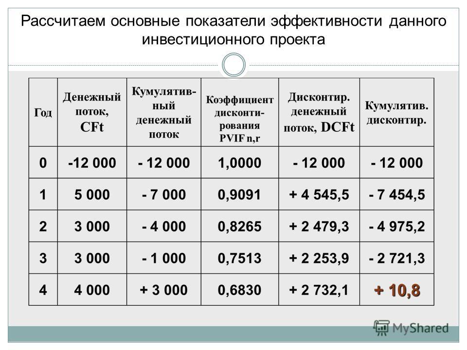 Рассчитаем основные показатели эффективности данного инвестиционного проекта
