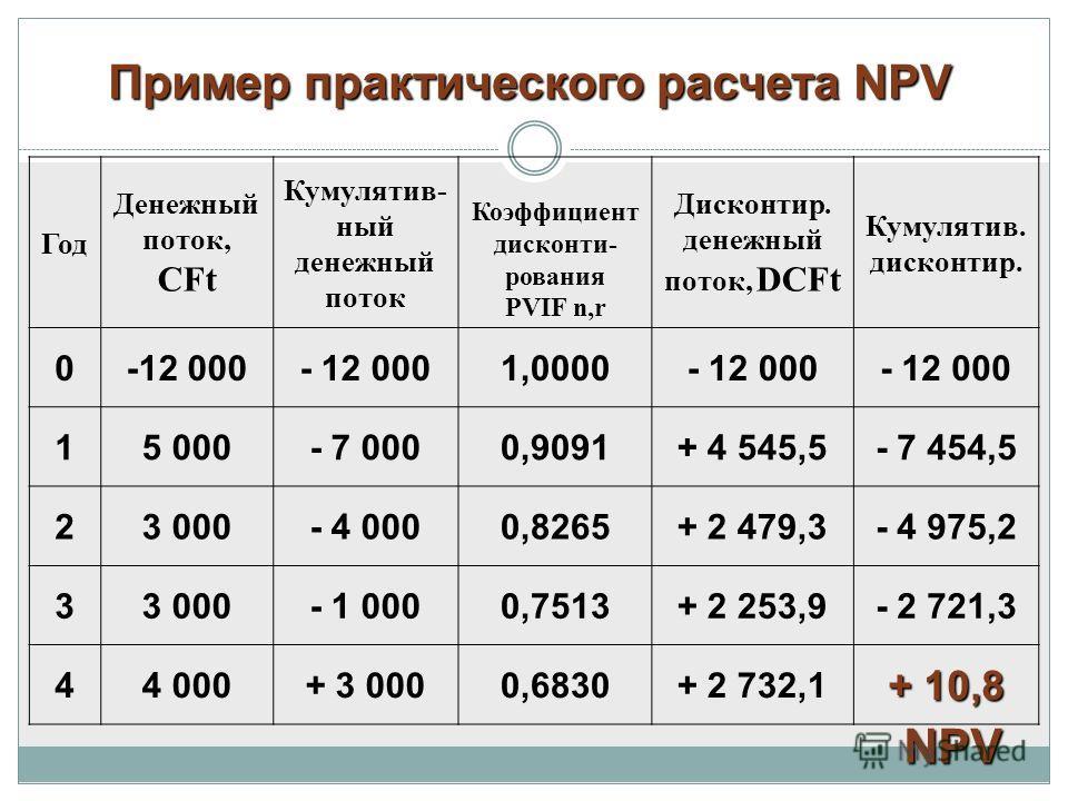 Год Денежный поток, CFt Кумулятив- ный денежный поток Коэффициент дисконти- рования PVIF n,r Дисконтир. денежный поток, DCFt Кумулятив. дисконтир. 0-12 000 1,0000- 12 000 15 000- 7 0000,9091+ 4 545,5- 7 454,5 23 000- 4 0000,8265+ 2 479,3- 4 975,2 33