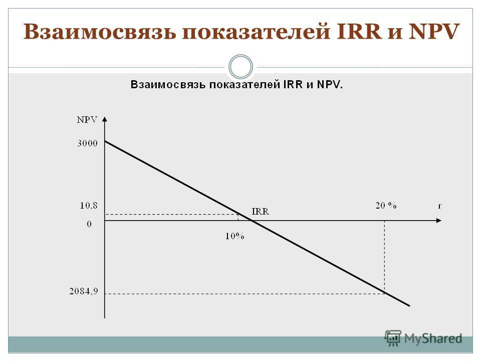 Взаимосвязь показателей IRR и NPV