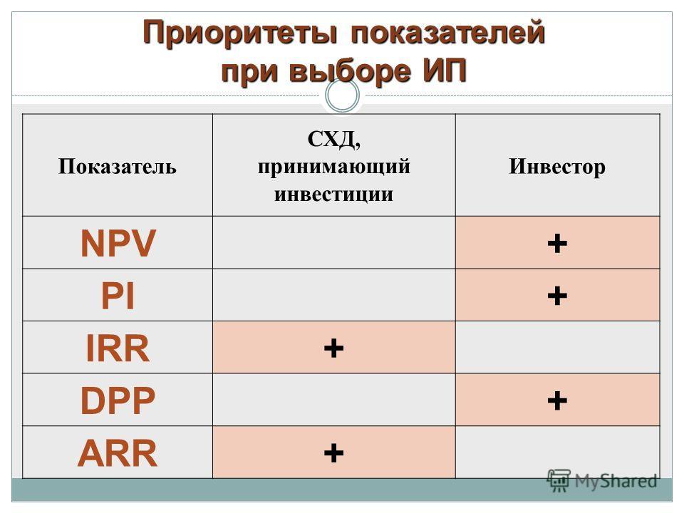 Приоритеты показателей при выборе ИП Показатель СХД, принимающий инвестиции Инвестор NPV+ PI+ IRR+ DPP+ ARR+