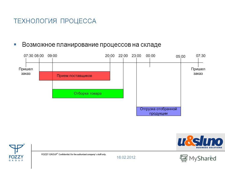 ТЕХНОЛОГИЯ ПРОЦЕССА Возможное планирование процессов на складе 16.02.20127