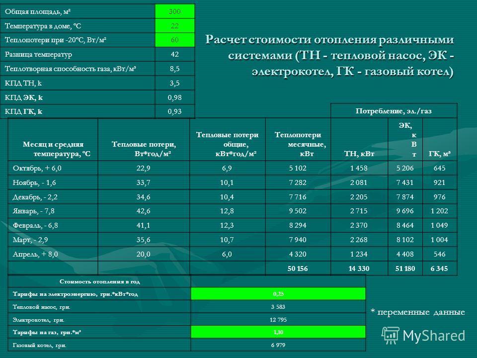 Расчет стоимости отопления различными системами (ТН - тепловой насос, ЭК - электрокотел, ГК - газовый котел) Стоимость отопления в год Тарифы на электроэнергию, грн.*кВт*год0,25 Тепловой насос, грн.3 583 Электрокотел, грн.12 795 Тарифы на газ, грн.*м