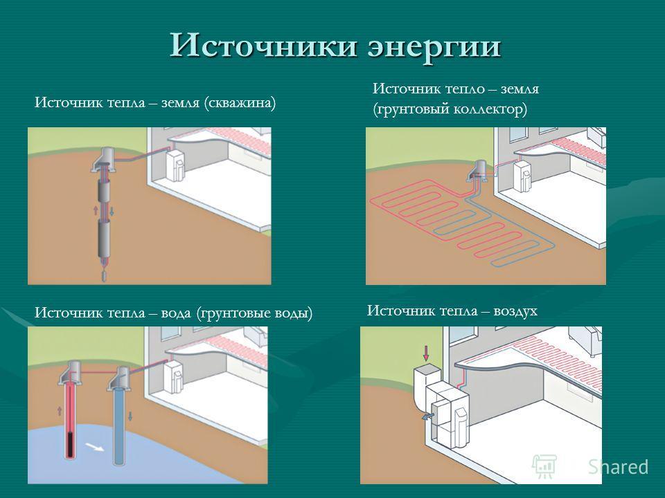Источники энергии Источник тепла – земля (скважина) Источник тепло – земля (грунтовый коллектор) Источник тепла – вода (грунтовые воды) Источник тепла – воздух