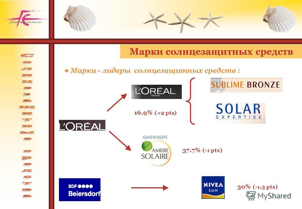 Марки - лидеры солнцезащитных средств : Марки солнцезащитных средств 16.9% (+2 pts) 37.7% (-1 pts) 30% (-1.3 pts)