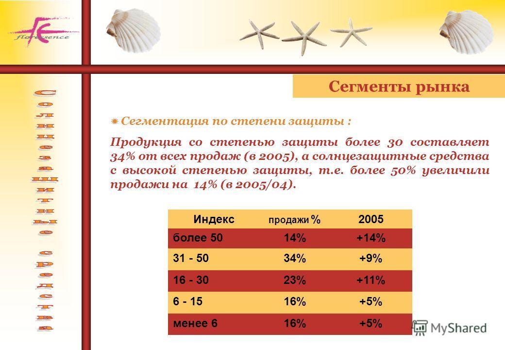 Сегменты рынка Сегментация по степени защиты : Продукция со степенью защиты более 30 составляет 34% от всех продаж (в 2005), а солнцезащитные средства с высокой степенью защиты, т.е. более 50% увеличили продажи на 14% (в 2005/04). Индекс продажи %200