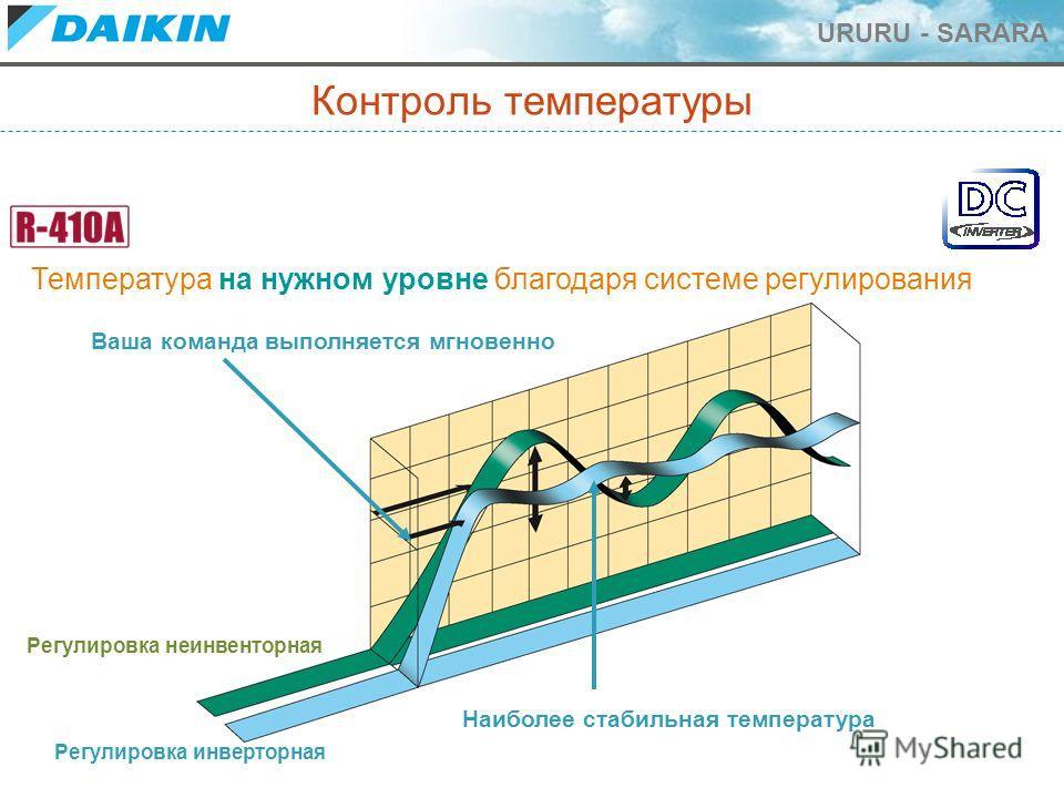 URURU - SARARA Контроль температуры Температура на нужном уровне благодаря системе регулирования Регулировка неинвенторная Регулировка инверторная Ваша команда выполняется мгновенно Наиболее стабильная температура