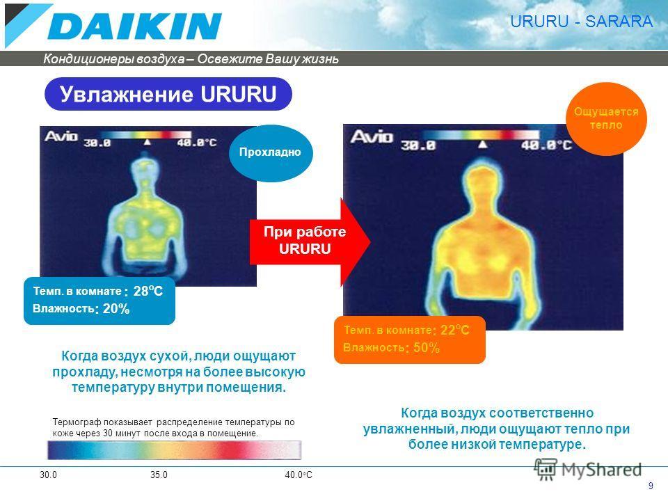 Кондиционеры воздуха – Освежите Вашу жизнь 9 URURU - SARARA Ощущается тепло Темп. в комнате : 22 o C Влажность : 50% Прохладно Когда воздух сухой, люди ощущают прохладу, несмотря на более высокую температуру внутри помещения. Когда воздух соответстве