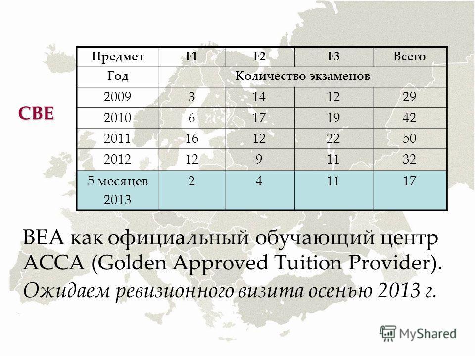 ВЕА как официальный обучающий центр АССА (Golden Approved Tuition Provider). Ожидаем ревизионного визита осенью 2013 г. ПредметF1F2F3Всего ГодКоличество экзаменов 20093141229 20106171942 201116122250 20121291132 5 месяцев 2013 241117 СВЕ