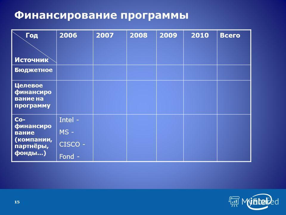 15 Финансирование программы Год Источник 2006200720082009 2010Всего Бюджетное Целевое финансиро вание на программу Со- финансиро вание (компании, партнёры, фонды…) Intel - MS - CISCO - Fond -