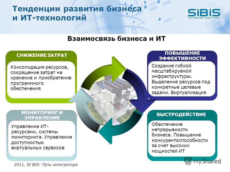Тенденции развития бизнеса и ИТ-технологий 2011, SI BIS: Путь интегратора Взаимосвязь бизнеса и ИТ МОНИТОРИНГ И УПРАВЛЕНИЕ Управление ИТ- ресурсами, системы мониторинга. Управление доступностью виртуальных сервисов СНИЖЕНИЕ ЗАТРАТ Консолидация ресурс