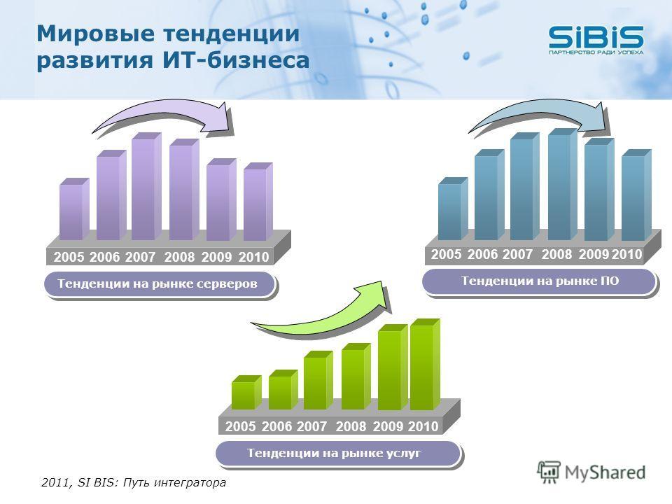 Мировые тенденции развития ИТ-бизнеса Тенденции на рынке серверов 20052006200720082009 Тенденции на рынке ПО 20052006200720082009 Тенденции на рынке услуг 20052006200720082009 2011, SI BIS: Путь интегратора 2010