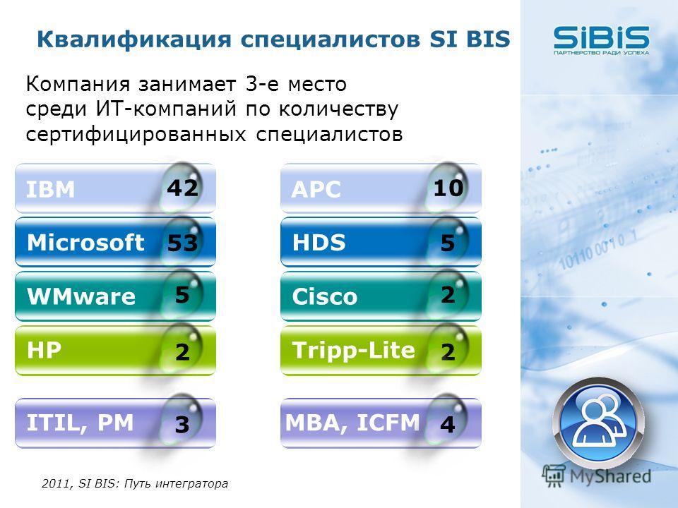 Квалификация специалистов SI BIS Компания занимает 3-е место среди ИТ-компаний по количеству сертифицированных специалистов 2011, SI BIS: Путь интегратора IBM Microsoft WMware HP 42 53 5 2 APC HDS Cisco Tripp-Lite 10 5 2 2 ITIL, PM 3 Oracle MBA, ICFM