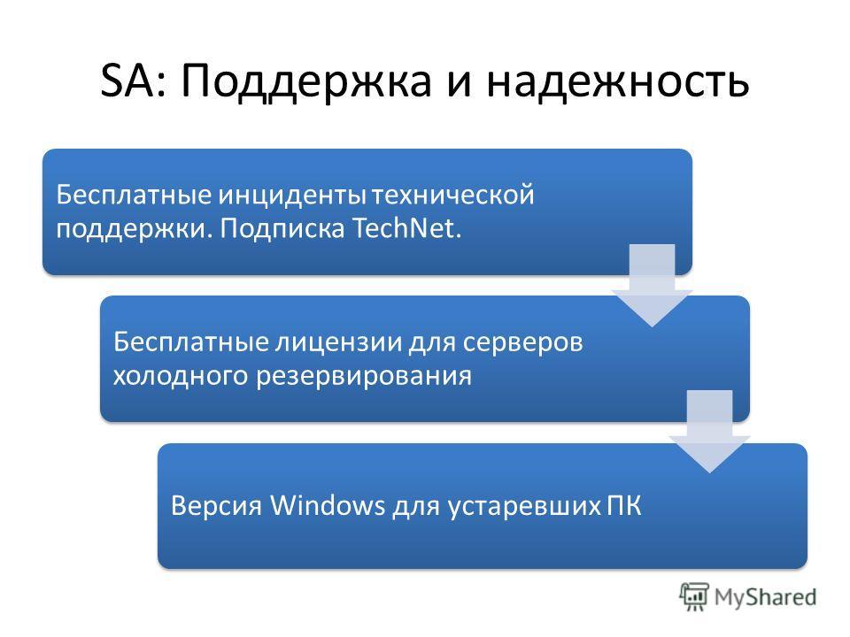 SA: Поддержка и надежность Бесплатные инциденты технической поддержки. Подписка TechNet. Бесплатные лицензии для серверов холодного резервирования Версия Windows для устаревших ПК