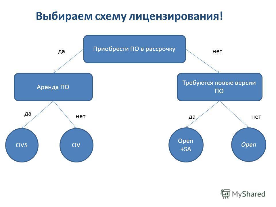Аренда ПО Приобрести ПО в рассрочку Требуются новые версии ПО OVSOV Open +SA Open данет да нет да Выбираем схему лицензирования!