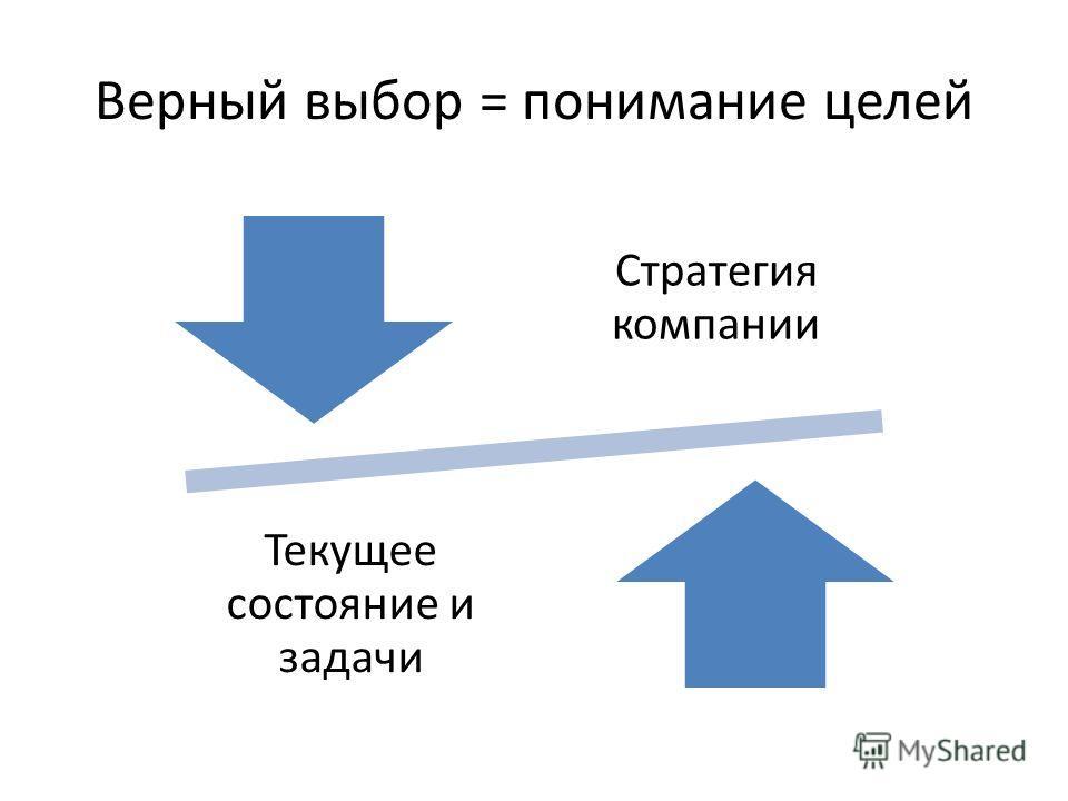 Верный выбор = понимание целей Стратегия компании Текущее состояние и задачи