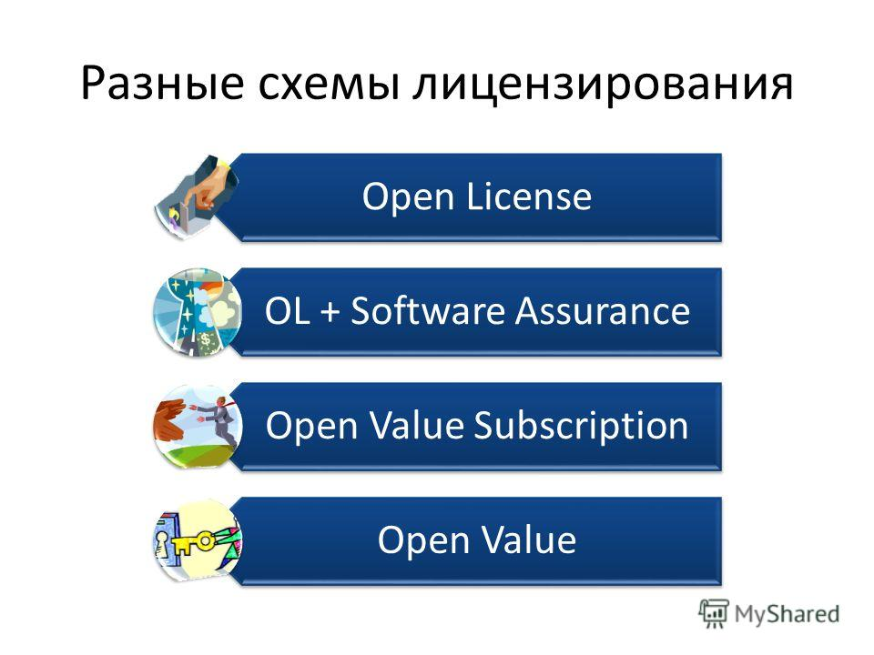 Разные схемы лицензирования Open License OL + Software Assurance Open Value Subscription Open Value