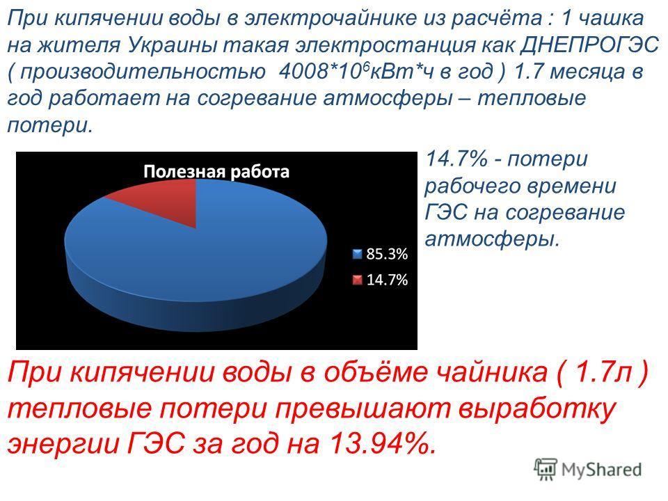 При кипячении воды в электрочайнике из расчёта : 1 чашка на жителя Украины такая электростанция как ДНЕПРОГЭС ( производительностью 4008*10 6 кВт*ч в год ) 1.7 месяца в год работает на согревание атмосферы – тепловые потери. 14.7% - потери рабочего в