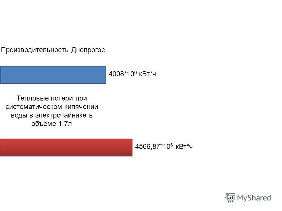 4008*10 6 кВт*ч 4566,87*10 6 кВт*ч Производительность Днепрогэс Тепловые потери при систематическом кипячении воды в электрочайнике в объёме 1,7л