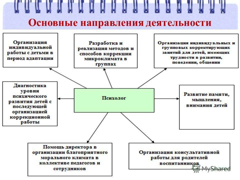 Основные направления деятельности