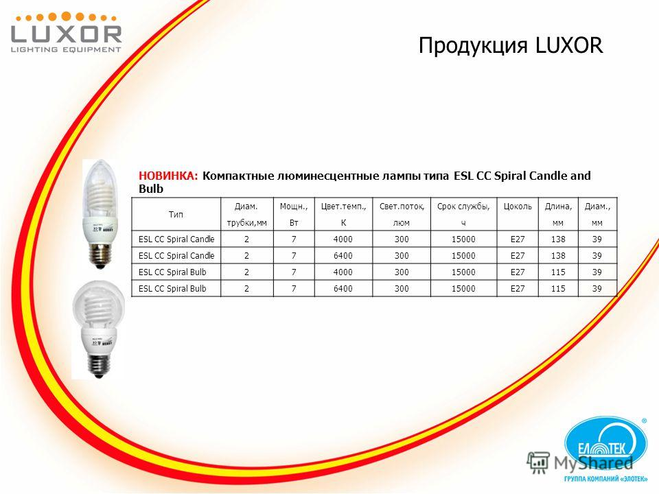 Продукция LUXOR НОВИНКА: Компактные люминесцентные лампы типа ESL CC Spiral Candle and Bulb Тип Диам.Мощн.,Цвет.темп.,Свет.поток,Срок службы,ЦокольДлина,Диам., трубки,ммВтКлюмч мм ESL CC Spiral Candle27400030015000E2713839 ESL CC Spiral Candle2764003