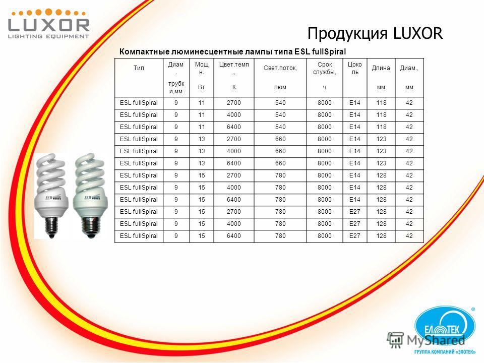 Продукция LUXOR Компактные люминесцентные лампы типа ESL fullSpiral Тип Диам. Мощ н. Цвет.темп., Свет.поток, Срок службы, Цоко ль ДлинаДиам., трубк и,мм ВтКлюмч мм ESL fullSpiral91127005408000E1411842 ESL fullSpiral91140005408000E1411842 ESL fullSpir