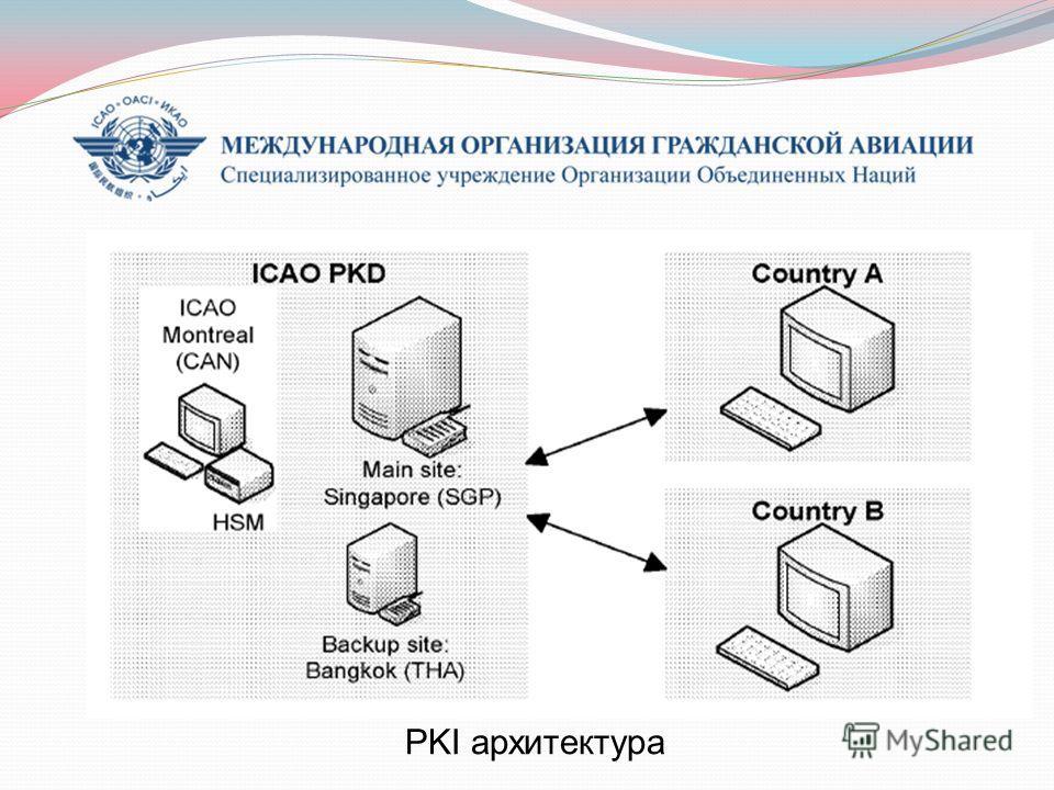 PKI архитектура