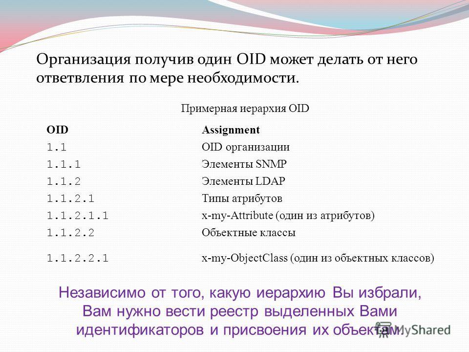 Примерная иерархия OID OIDAssignment 1.1 OID организации 1.1.1 Элементы SNMP 1.1.2 Элементы LDAP 1.1.2.1 Типы атрибутов 1.1.2.1.1 x-my-Attribute (один из атрибутов) 1.1.2.2 Объектные классы 1.1.2.2.1 x-my-ObjectClass (один из объектных классов) Орган