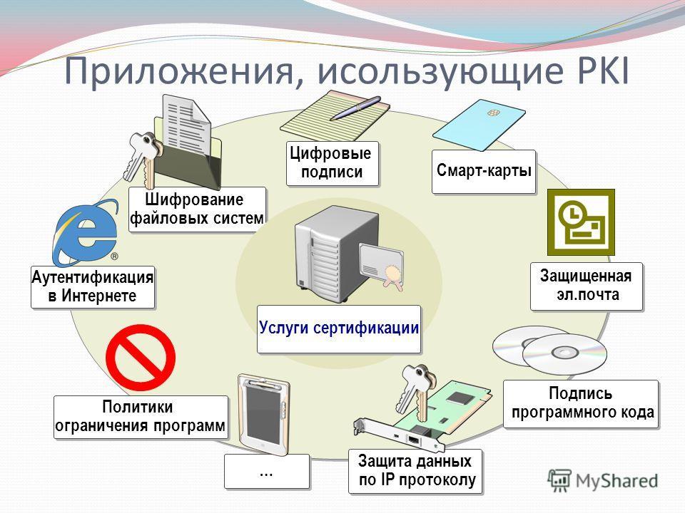 Подпись программного кода Подпись программного кода Шифрование файловых систем Шифрование файловых систем Смарт-карты … … Защита данных по IP протоколу Защита данных по IP протоколу Аутентификация в Интернете Аутентификация в Интернете Защищенная эл.