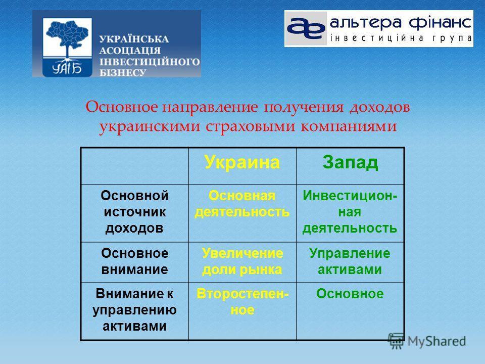 Основное направление получения доходов украинскими страховыми компаниями УкраинаЗапад Основной источник доходов Основная деятельность Инвестицион- ная деятельность Основное внимание Увеличение доли рынка Управление активами Внимание к управлению акти