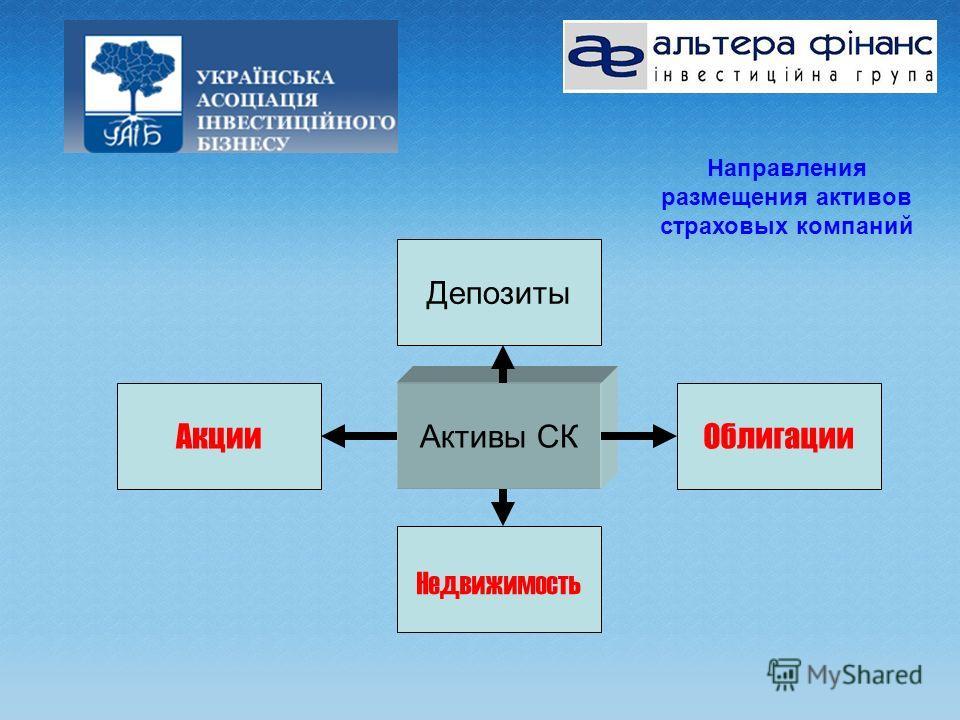 Активы СК Депозиты Недвижимость ОблигацииАкции Направления размещения активов страховых компаний