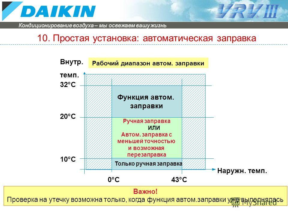 Кондиционирование воздуха – мы освежаем вашу жизнь Guideline for presentations Функция автом. заправки Ручная заправка ИЛИ Автом. заправка с меньшей точностью и возможная перезаправка 0°C43°C Наружн. темп. Внутр. темп. 20°C 10°C 32°C Важно! Проверка
