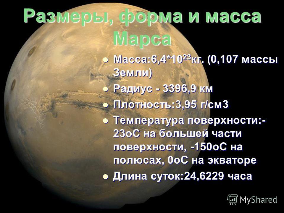 Размеры, форма и масса Марса Macca:6,4*10 23 кг. (0,107 массы Земли) Macca:6,4*10 23 кг. (0,107 массы Земли) Радиус - 3396,9 км Радиус - 3396,9 км Плотность:3,95 г/см3 Плотность:3,95 г/см3 Температура поверхности:- 23oC на большей части поверхности,