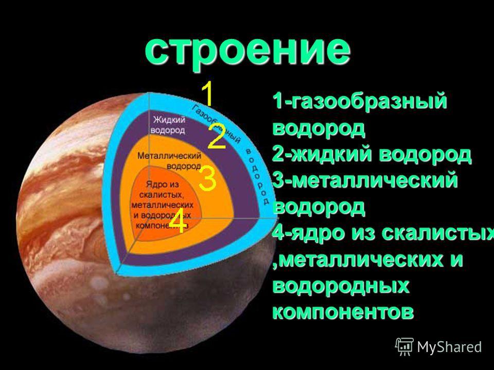 строение 1-газообразный водород 2-жидкий водород 3-металлический водород 4-ядро из скалистых,металлических и водородных компонентов