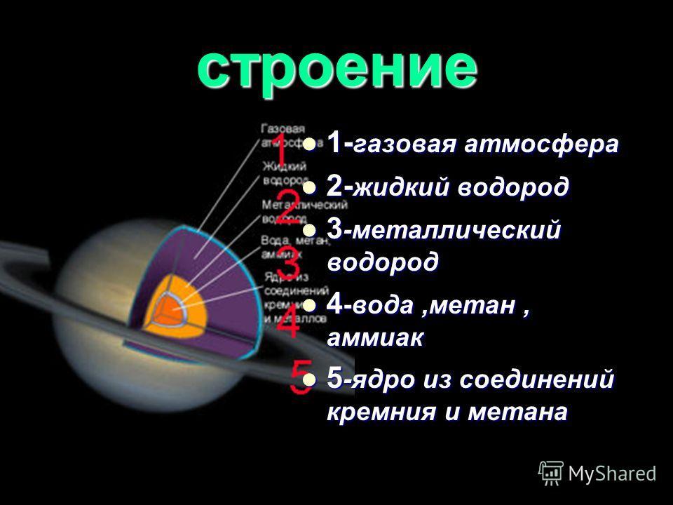строение 1- газовая атмосфера 1- газовая атмосфера 2- жидкий водород 2- жидкий водород 3 -металлический водород 3 -металлический водород 4 -вода,метан, аммиак 4 -вода,метан, аммиак 5 -ядро из соединений кремния и метана 5 -ядро из соединений кремния