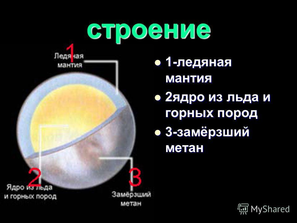 строение 1-ледяная мантия 1-ледяная мантия 2ядро из льда и горных пород 2ядро из льда и горных пород 3-замёрзший метан 3-замёрзший метан