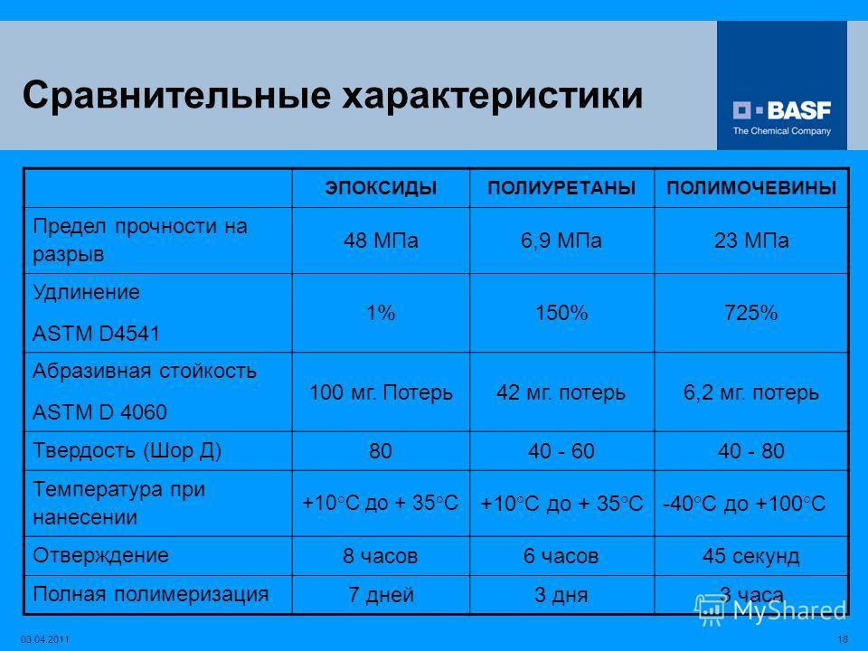 1803.04.2011 Сравнительные характеристики ЭПОКСИДЫПОЛИУРЕТАНЫПОЛИМОЧЕВИНЫ Предел прочности на разрыв 48 МПа6,9 МПа23 МПа Удлинение ASTM D4541 1%150%725% Абразивная стойкость ASTM D 4060 100 мг. Потерь42 мг. потерь6,2 мг. потерь Твердость (Шор Д) 8040