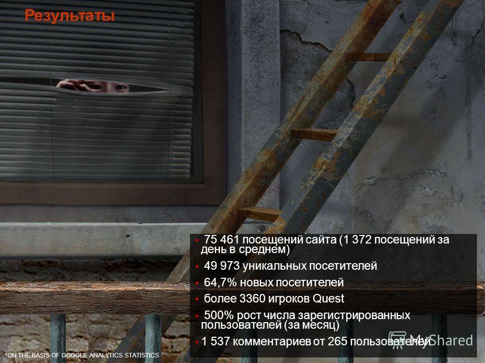 75 461 посещений сайта (1 372 посещений за день в среднем) 49 973 уникальных посетителей 64,7% новых посетителей более 3360 игроков Quest 500% рост числа зарегистрированных пользователей (за месяц) 1 537 комментариев от 265 пользователей *ON THE BASI