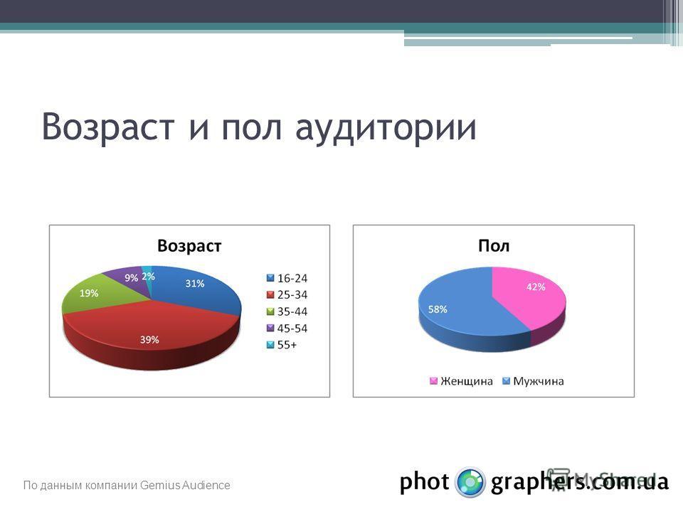 Возраст и пол аудитории По данным компании Gemius Audience