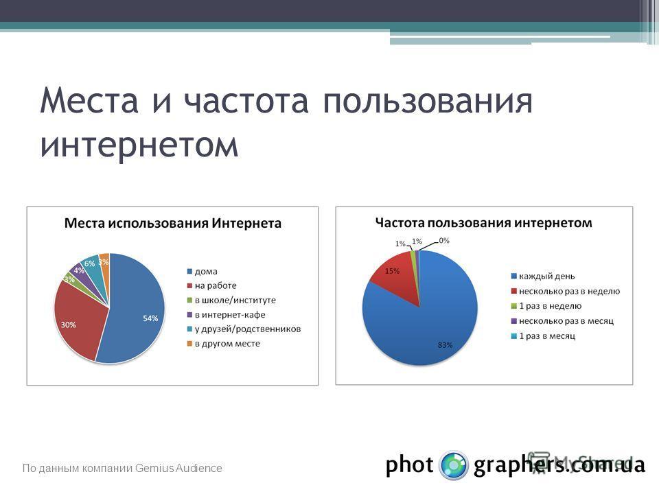 Места и частота пользования интернетом По данным компании Gemius Audience