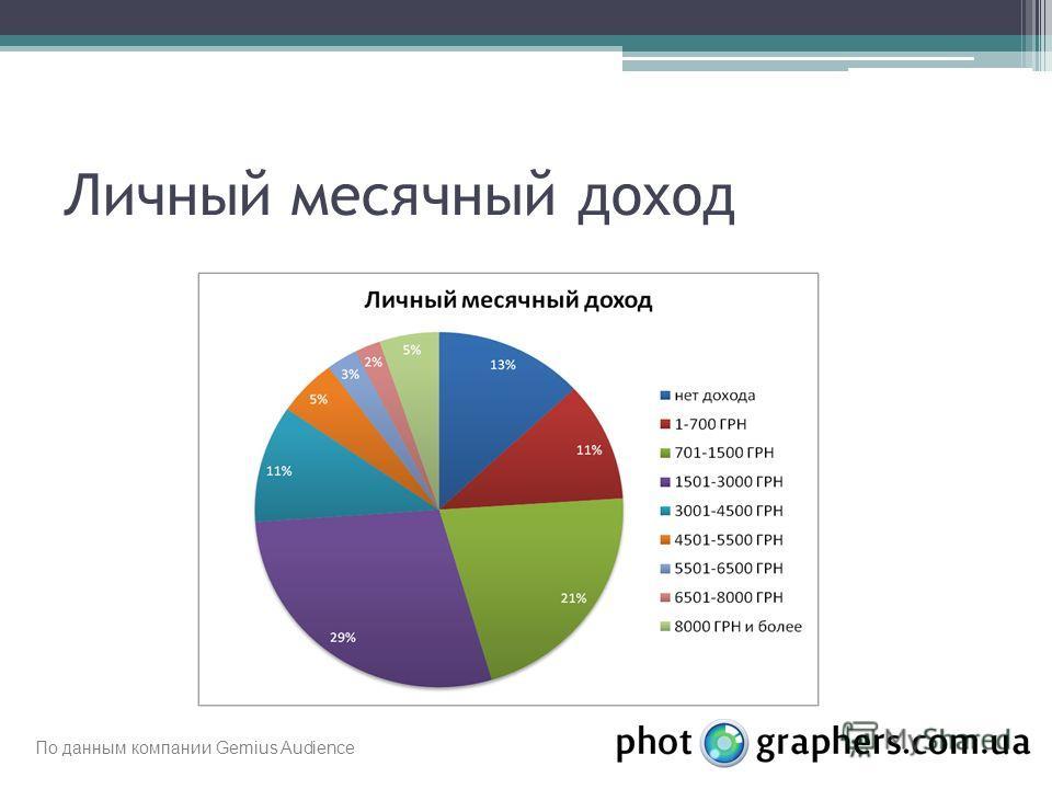 Личный месячный доход По данным компании Gemius Audience