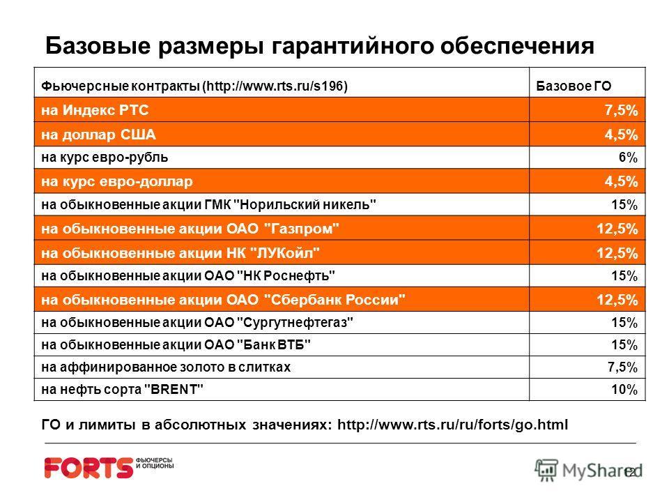 Базовые размеры гарантийного обеспечения 12 Фьючерсные контракты (http://www.rts.ru/s196)Базовое ГО на Индекс РТС7,5% на доллар США4,5% на курс евро-рубль6%6% на курс евро-доллар4,5% на обыкновенные акции ГМК