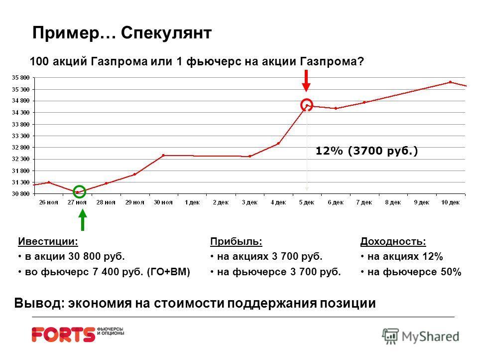 12% (3700 руб.) 100 акций Газпрома или 1 фьючерс на акции Газпрома? Ивестиции: в акции 30 800 руб. во фьючерс 7 400 руб. (ГО+ВМ) Прибыль: на акциях 3 700 руб. на фьючерсе 3 700 руб. Доходность: на акциях 12% на фьючерсе 50% Вывод: экономия на стоимос