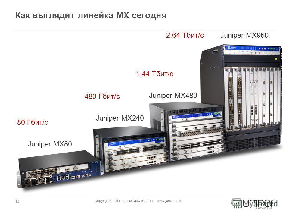 13 Copyright © 2011 Juniper Networks, Inc. www.juniper.net Как выглядит линейка МХ сегодня Juniper MX960 Juniper MX480 Juniper MХ240 Juniper MX80 2,64 Тбит/с 1,44 Тбит/с 480 Гбит/с 80 Гбит/с
