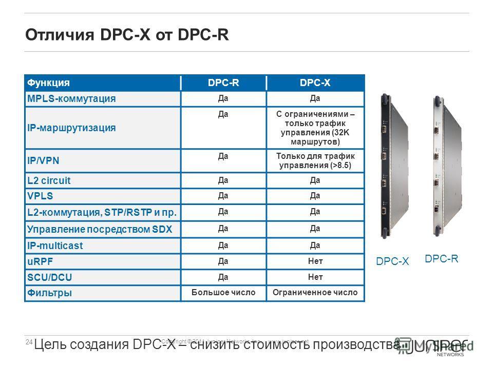 24 Copyright © 2011 Juniper Networks, Inc. www.juniper.net Отличия DPC-X от DPC-R DPC-X Цель создания DPC-X – снизить стоимость производства ФункцияDPC-RDPC-X MPLS-коммутация Да IP-маршрутизация ДаС ограничениями – только трафик управления (32K маршр
