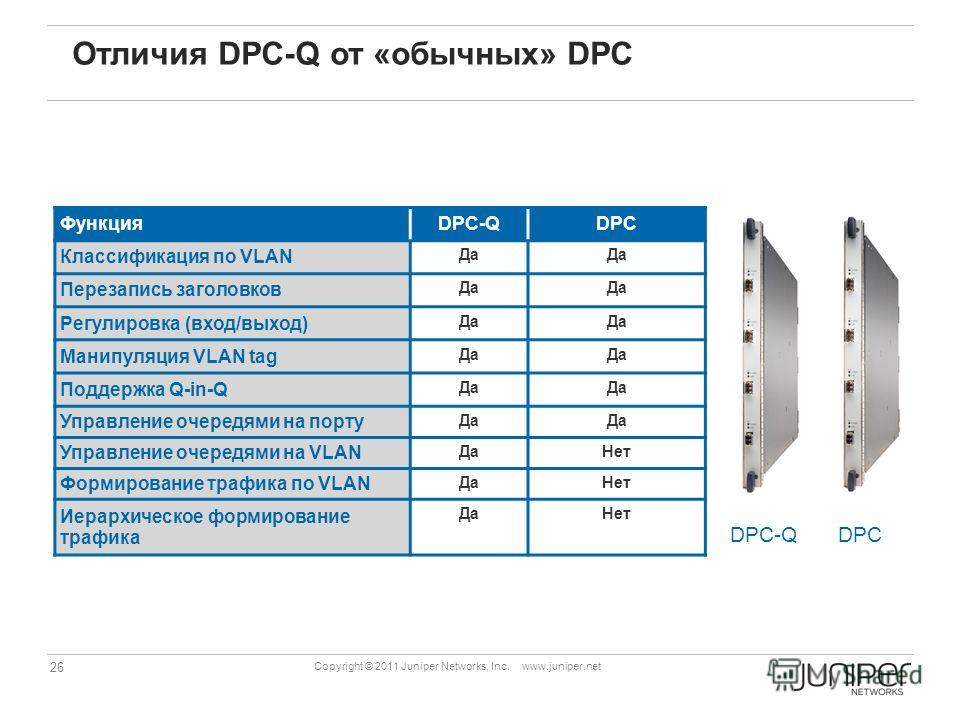 26 Copyright © 2011 Juniper Networks, Inc. www.juniper.net Отличия DPC-Q от «обычных» DPC DPC-Q Цель разделения – снизить стоимость, для многих приложений очереди на VLAN просто не требуются ФункцияDPC-QDPC Классификация по VLAN Да Перезапись заголов
